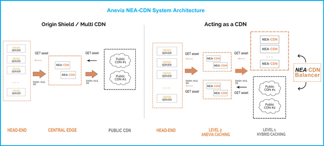 Scheme of the architecture of Anevia NEA-CDN