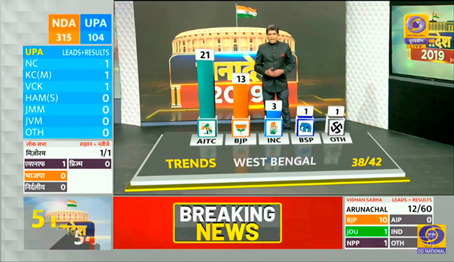 A glimpse of WASP3D technology at the India Elections 2019 coverage