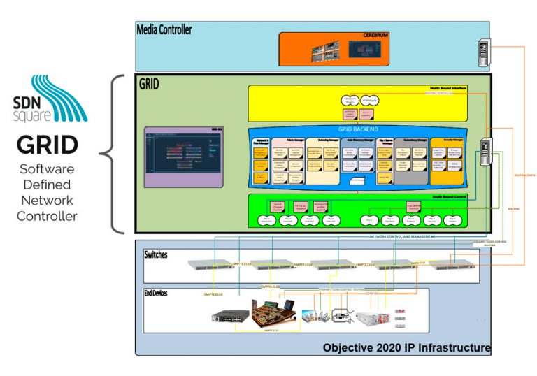 Scheme of the software defined network controller GRID