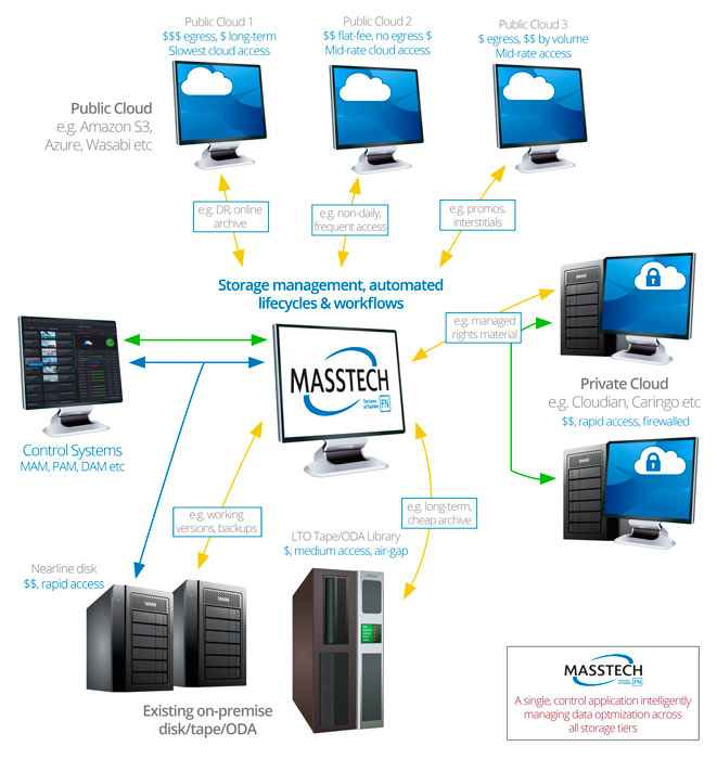 Scheme of the cloud storage system of Masstech