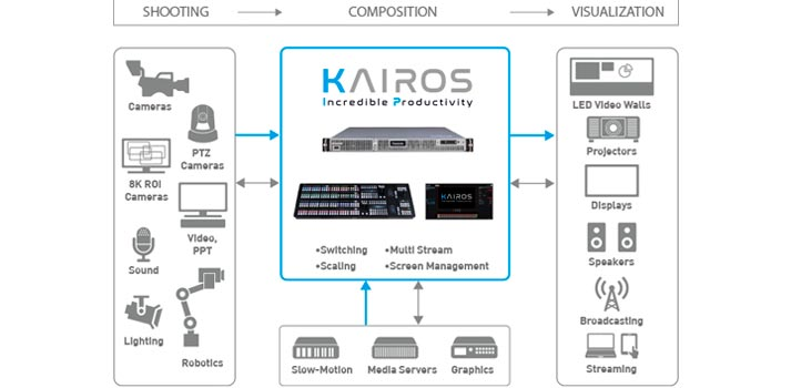 Workflow of Panasonic Kairos Platform