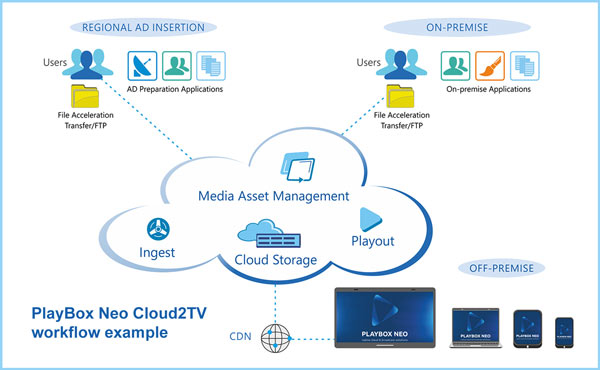 Cloud2TV is the latest software from PlayBox Neo. This is an example of its workflow