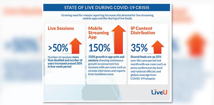 "Stats of ""State of Live"" by LiveU"