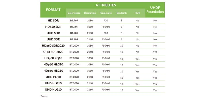 Table 3 from UHD Forum Guide Report TM Broadcast