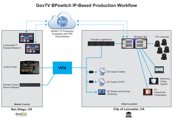 Scheme of the workflow of GovTV and the City of Lancaster