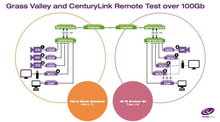 A diagram explaining the workflow deployed at the latest test held by Grass Valley and CenturyLink