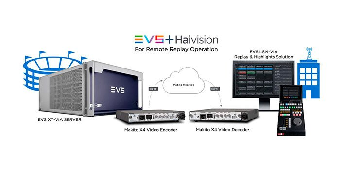 EVS partnerships with Haivision