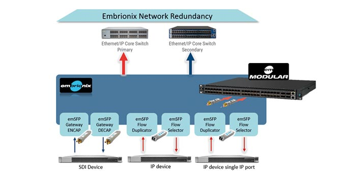 Embrionix workflow integrated redundancy