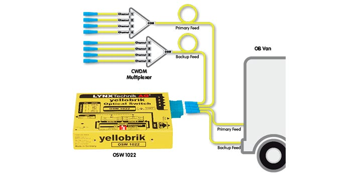 Yellobrik OSW1022 developed by Lynx Technik
