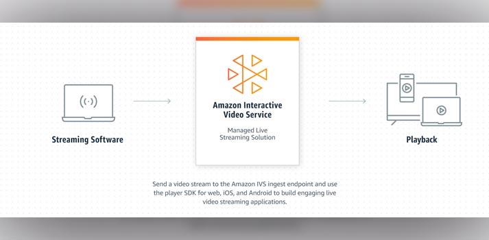 Amazon IVS workflow diagram