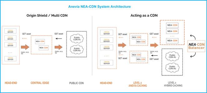 Scheme of the architecture of Anevia NEA-CDN