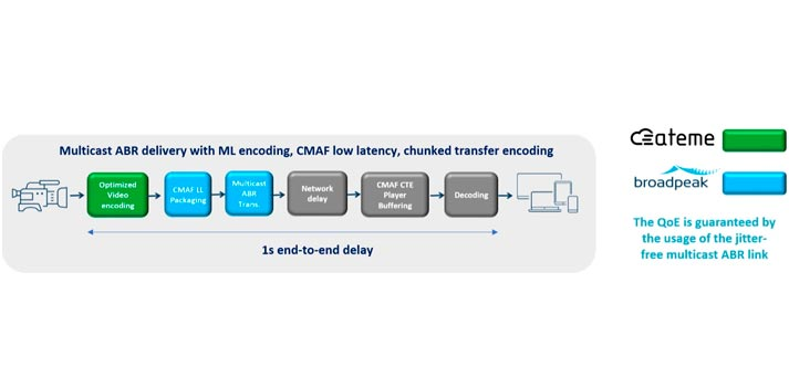 Low latency system of Ateme and broadpeak