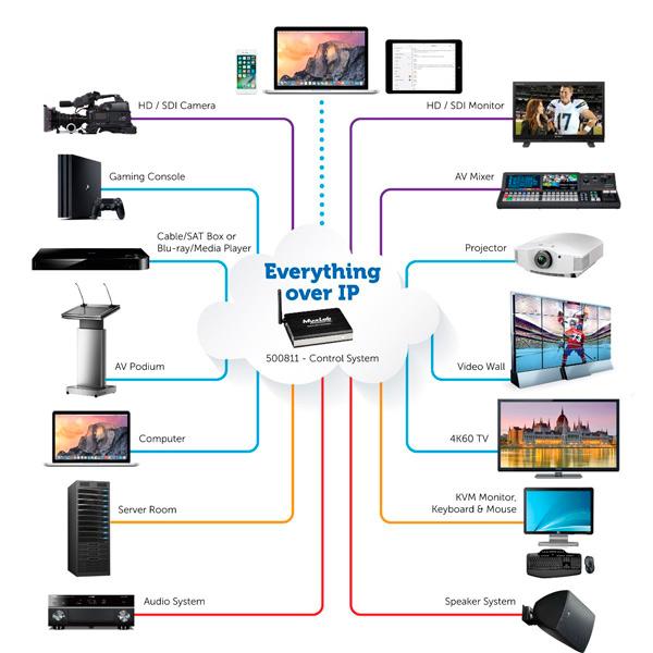 MuxLab has presented the latest DomoStream's Model