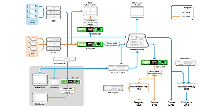 Diagram of HDR Evie workflow