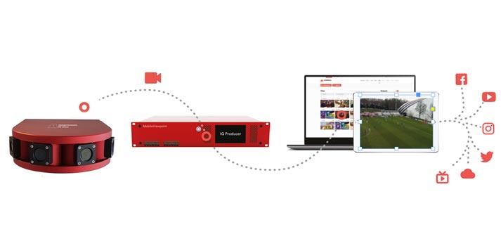 Mobile Viewpoint's IQSP Pro solution workflow scheme