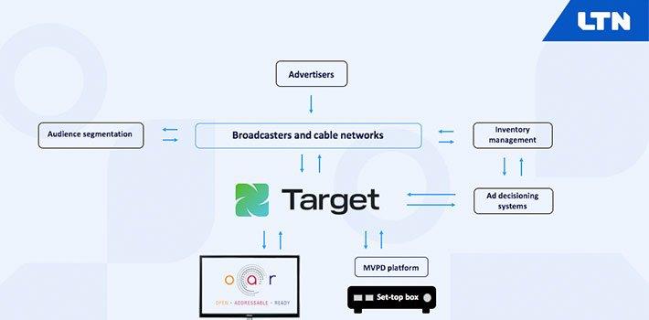LTN Target: a universal signalling solution for addressable TV advertising from LTN