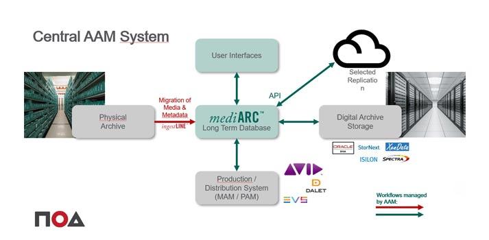 harjah Broadcasting Authority (SBA) NOA AAM System workflow