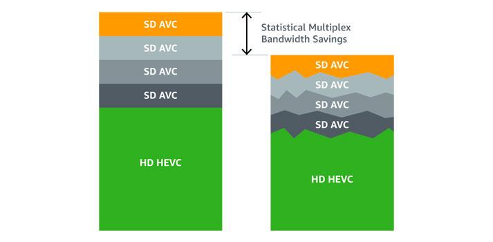 Scheme featuring statistical Multiplexing AWS