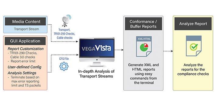 Interra presents its new transport stream software, Vega Vista