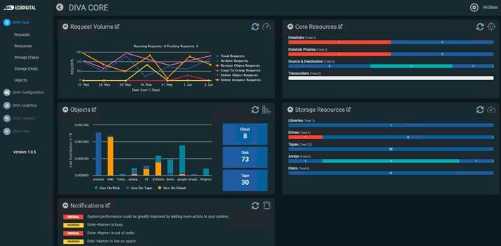 User interface of Telestream's DIVA Core